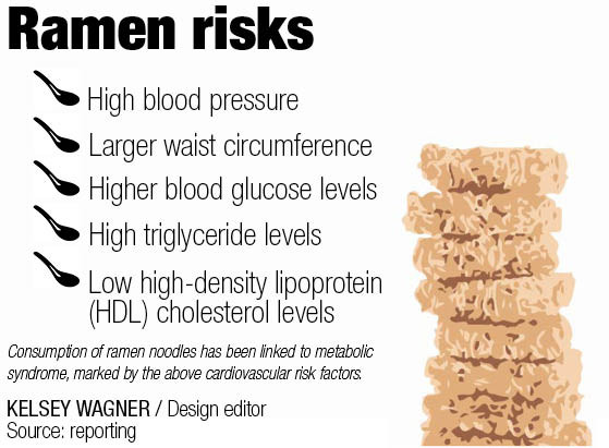 Are Ramen Noodles Unhealthy  Study Eating ramen noodles regularly can lead to higher