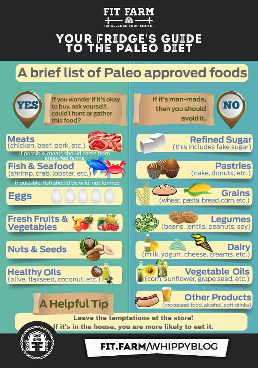 Atkins Vs Keto Diet  DIETARY SHOWDOWN PALEO VS KETO VS ATKINS ⋆ Fit Farm