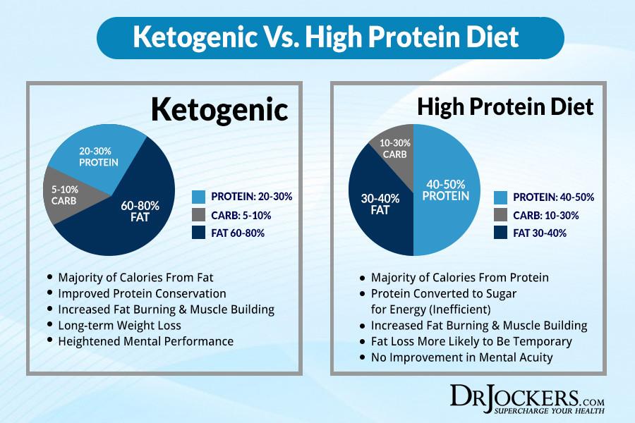 Atkins Vs Keto Diet  Ketosis Vs Fat Adapted