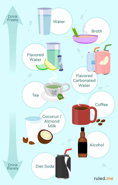 Can I Drink Milk On A Keto Diet  Ketogenic Diet Food List Everything You Need to Know