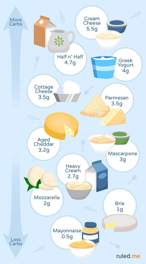 Can You Eat Yogurt On Keto Diet  Ketogenic Diet Food List Everything You Need to Know