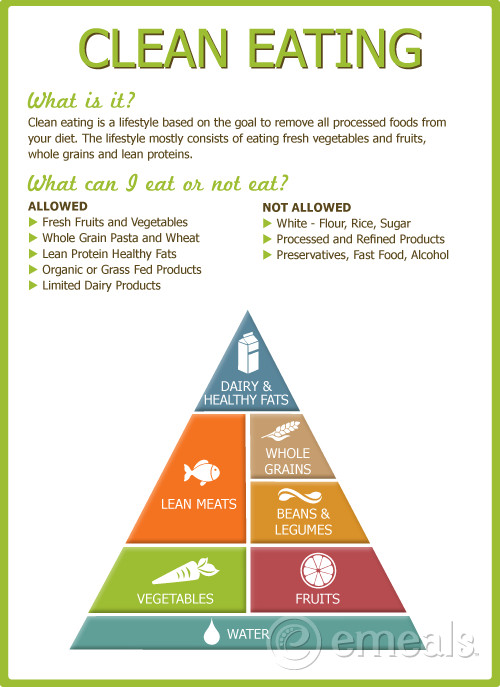 Clean Eating Foods For Weight Loss  Clean Eating Food Pyramid – blog