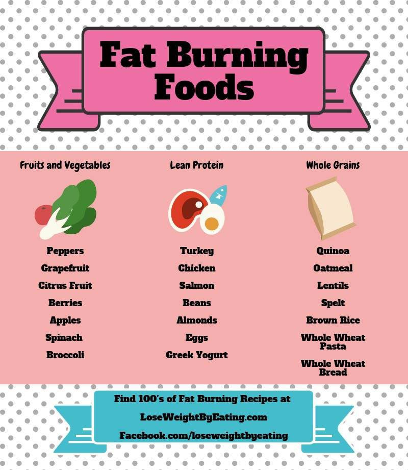 Clean Eating Weight Loss Plan  How to Lose Weight by Eating The Clean Eating Diet Plan