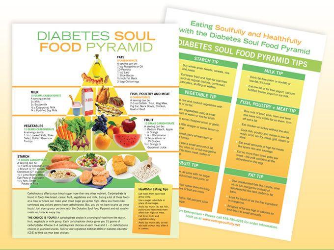 Diabetic Soul Food Recipes  Printable Diabetic Food Pyramid