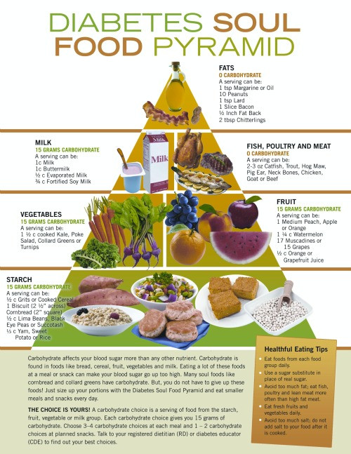 Diabetic Soul Food Recipes  Diabetic Foods Lets Discover Truth about Some Past Myths