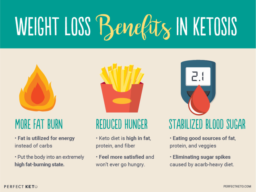 Does Keto Diet Raise Cholesterol  The Biggest Ketogenic Diet Benefits Perfect Keto