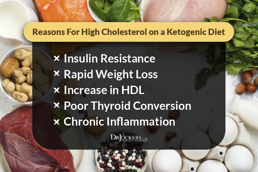 Does Keto Diet Raise Cholesterol  High Cholesterol on a Ketogenic t DrJockers