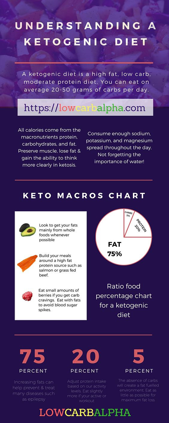 Does Keto Diet Raise Cholesterol  Does Ketogenic Diet Increase Cholesterol