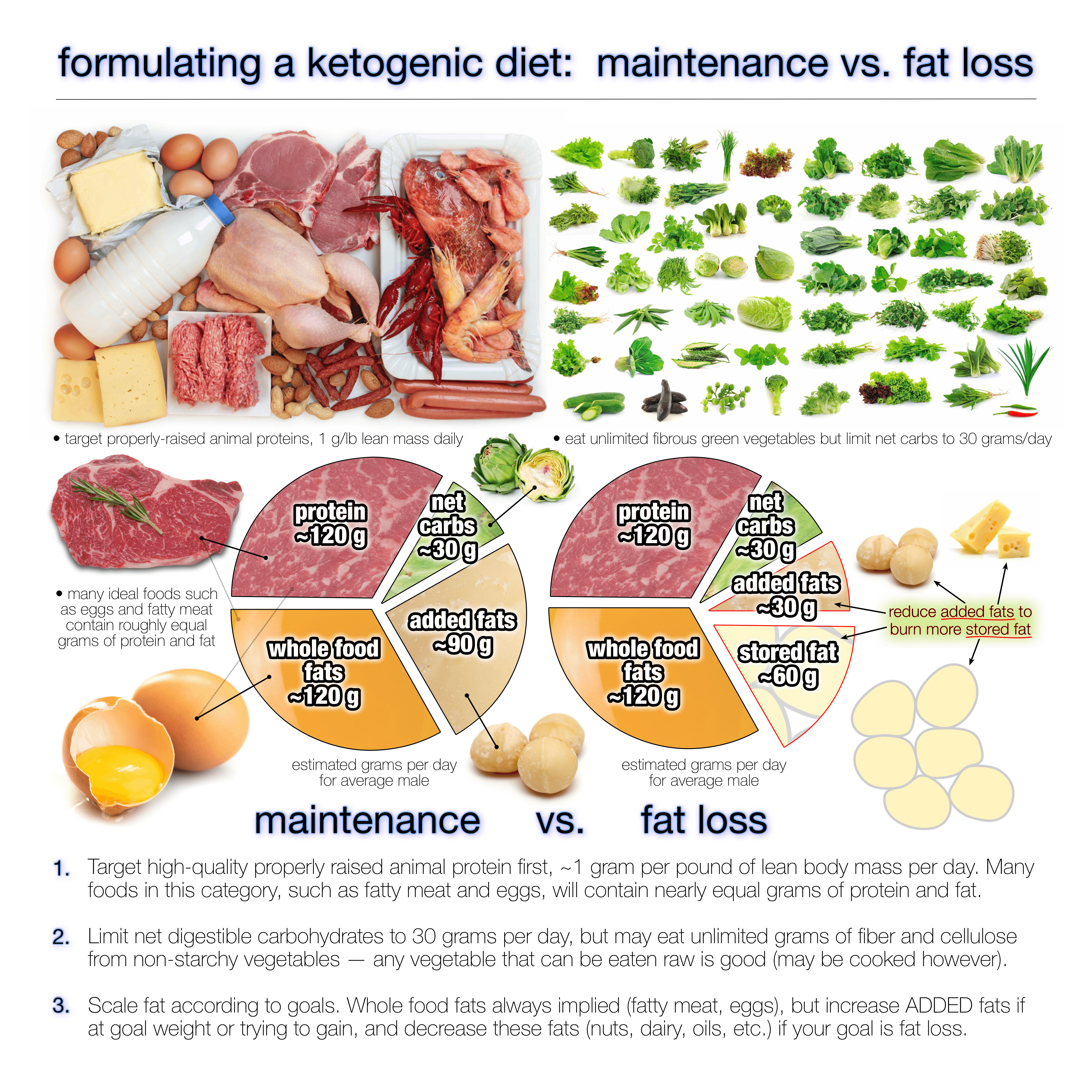 Does Keto Diet Raise Cholesterol  How Much Fat Should You Eat on a Ketogenic Diet Diet Doctor