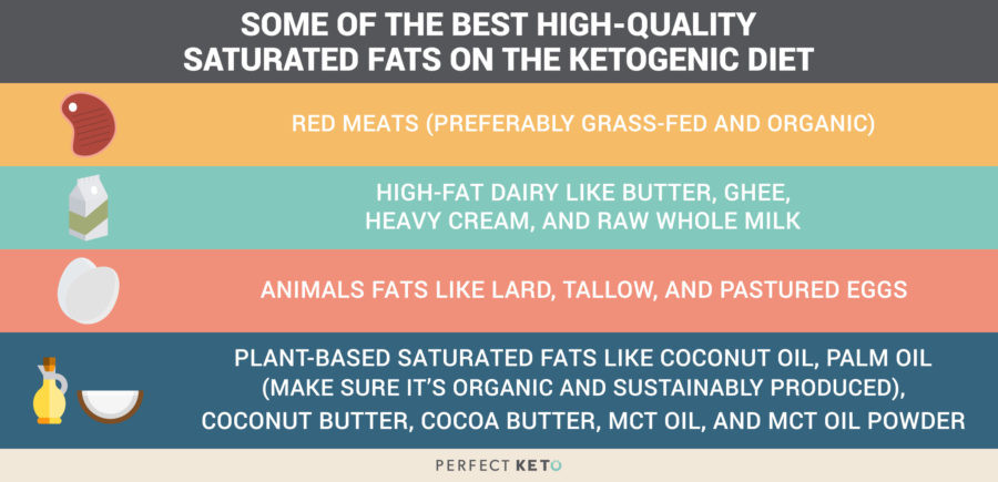 Does Keto Diet Raise Cholesterol  Healthy Fat Foods Which Fats to Eat And Avoid on Keto