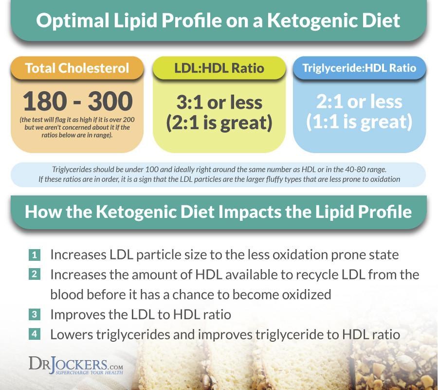 Does Keto Diet Raise Cholesterol  Ketogenic Diet Cause High Cholesterol
