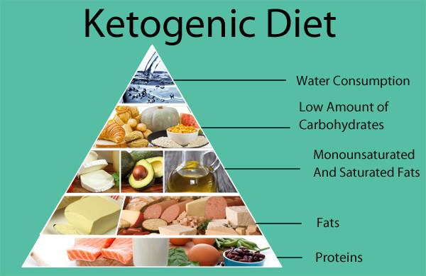 Does Keto Diet Raise Cholesterol  What the Keto TriFit Wellness