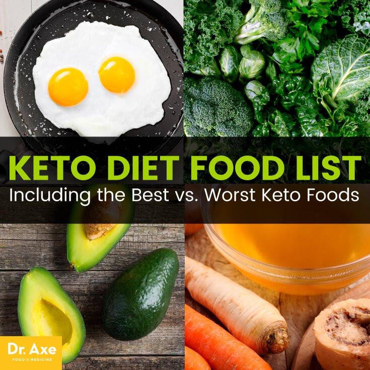 Dr Axe Keto Diet  Keto Diet Food List Including the Best vs Worst Keto
