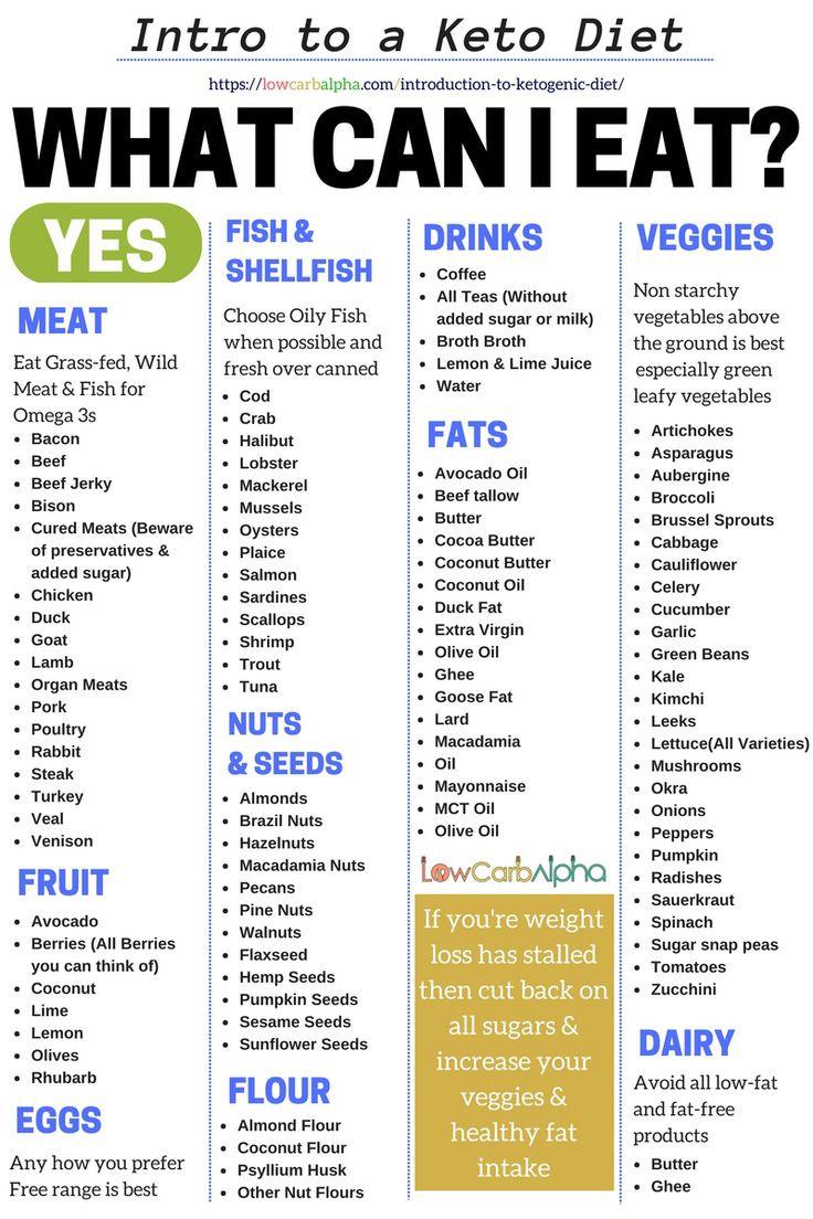 Free Keto Diet Plan  Best 10 Low fat foods list ideas on Pinterest