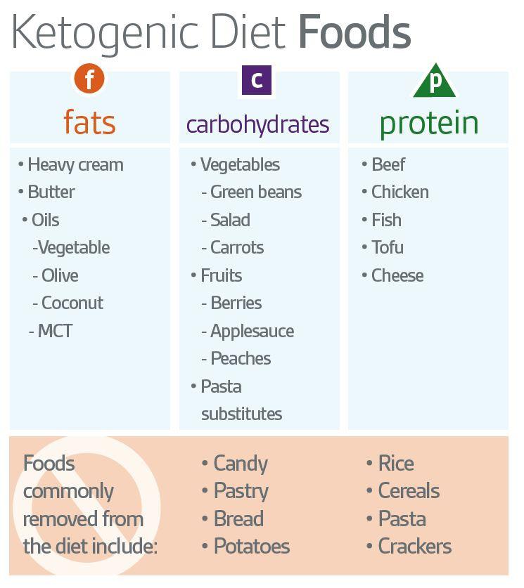 Free Keto Diet Plan  Keto Diet Ketogenic Diet plelte Guide 30 Day Keto