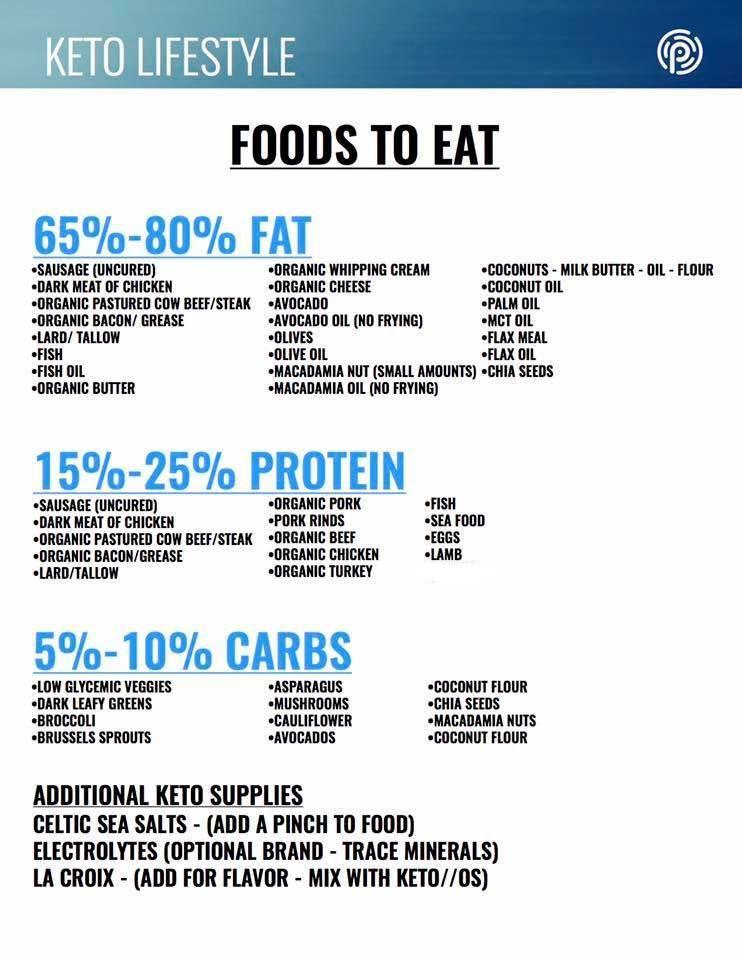 Free Keto Diet Plan  keto food list