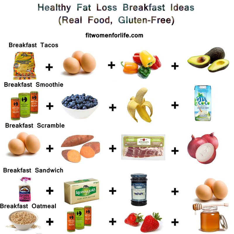 Healthy Fats For Breakfast  Pin by Upgraded Health on Healthy Fat Loss