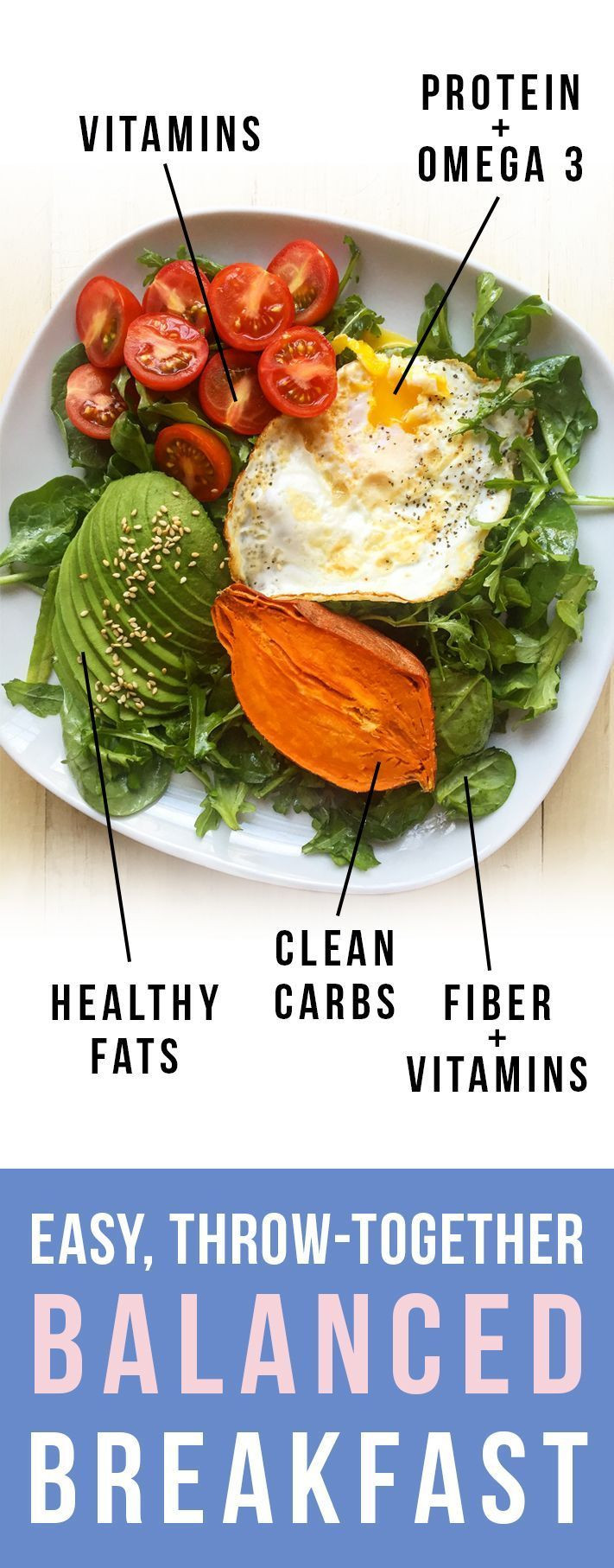 Healthy Fats For Breakfast  1000 ideas about Healthy Balanced Diet on Pinterest
