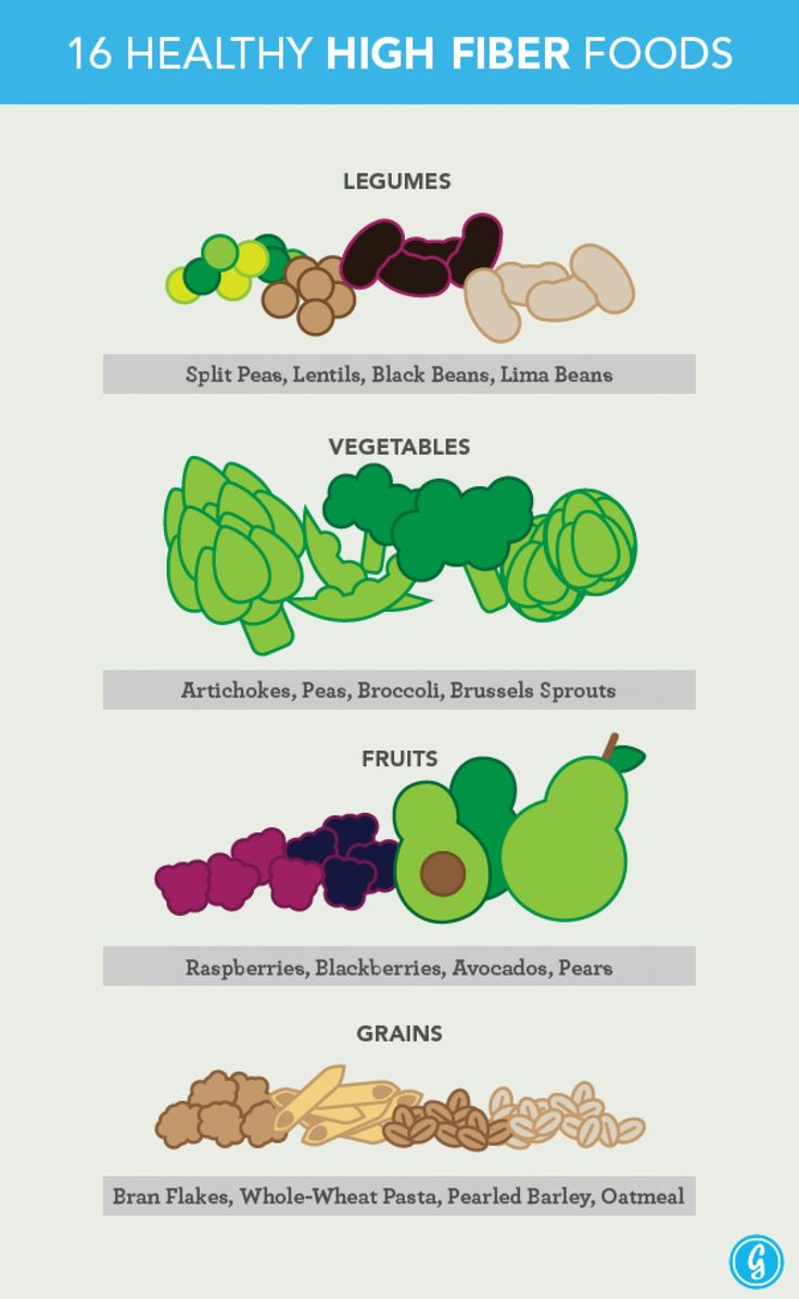 Healthy High Fiber Snacks  100 Best images about Psoriasis Infographic on Pinterest