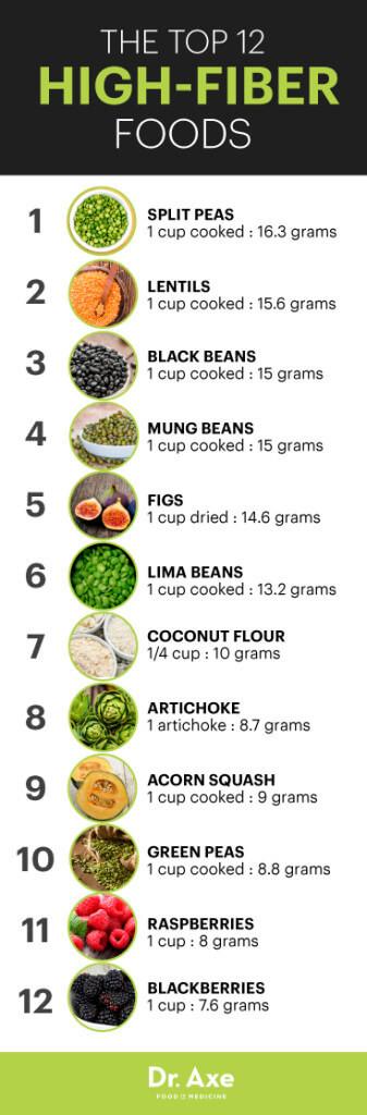 High Fiber Diet Recipes  High Fiber Diet Benefits & Recipes Dr Axe