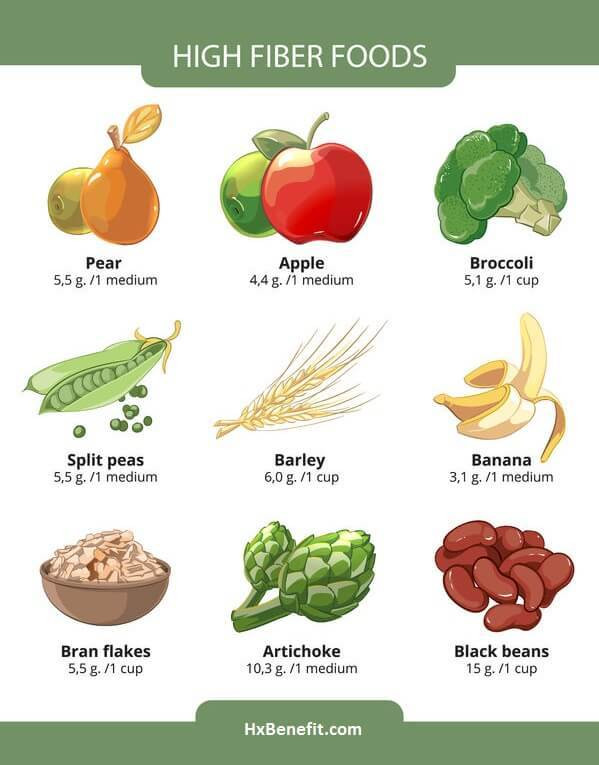 High Fiber Diet Recipes  PERIODS AND POOP PROBLEMS Why does it happen and how can