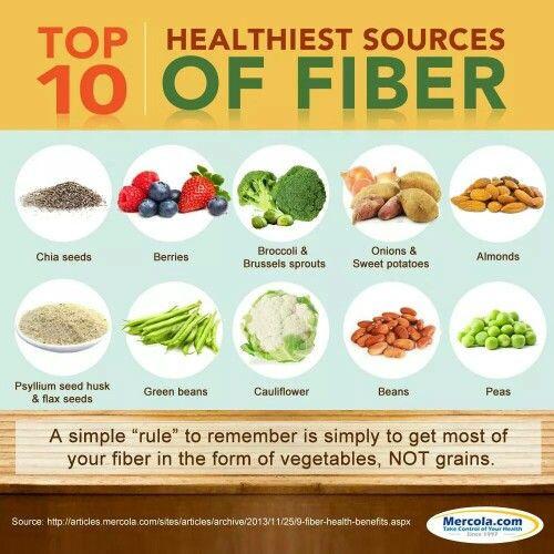 High Fiber Vegetarian Recipes  Top 10 Healthiest Sources Fiber