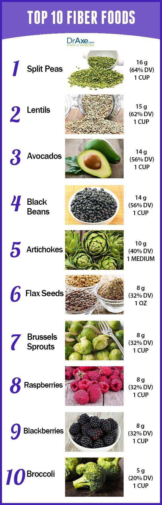 High Fiber Vegetarian Recipes  Best 20 High Fiber Foods List ideas on Pinterest