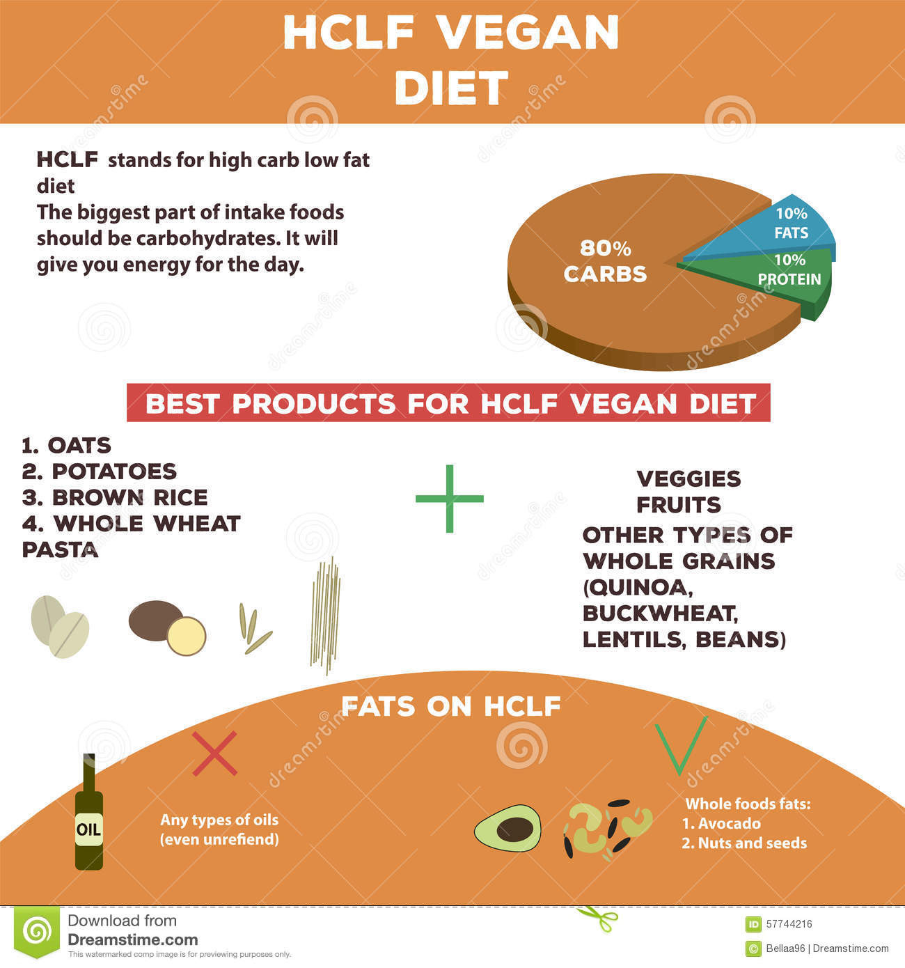 High Protein Low Calorie Vegetarian  High Carb Low Fat Vegan Diet Info Graphics Stock