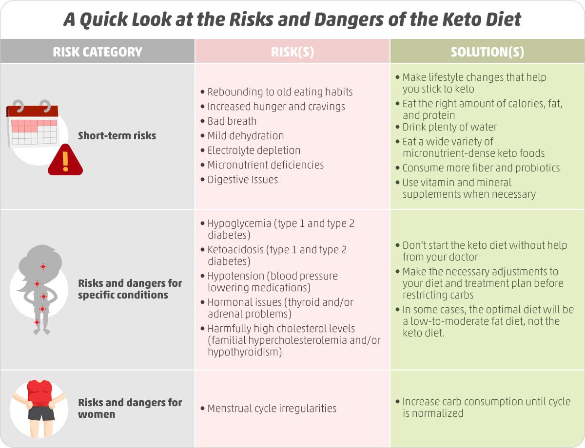 Is Keto Diet Dangerous  Ketogenic Diet Risks Is Keto Worth It