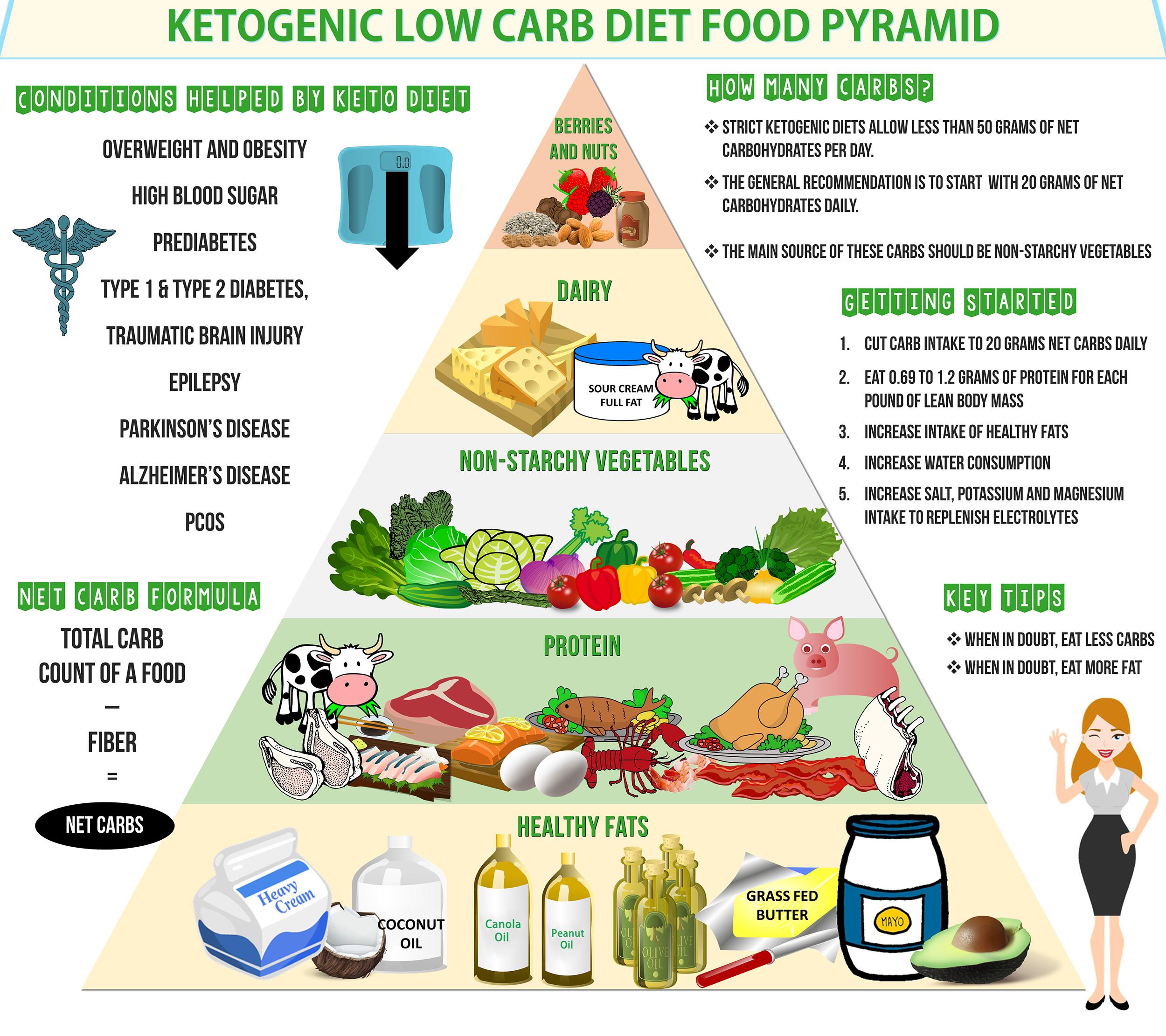 Is Keto Diet Dangerous  Are Ketogenic Diets Dangerous