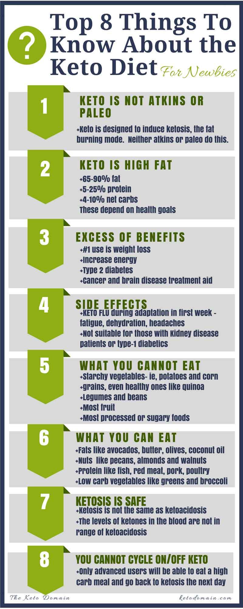 Is Keto Diet Good  plete Beginner s Guide to Ketogenic Diet