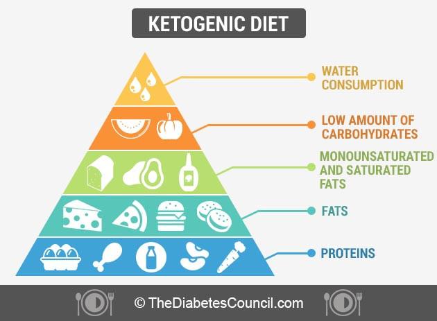 Is Keto Diet Good For Diabetes  Die Ketosis Diet dotoday