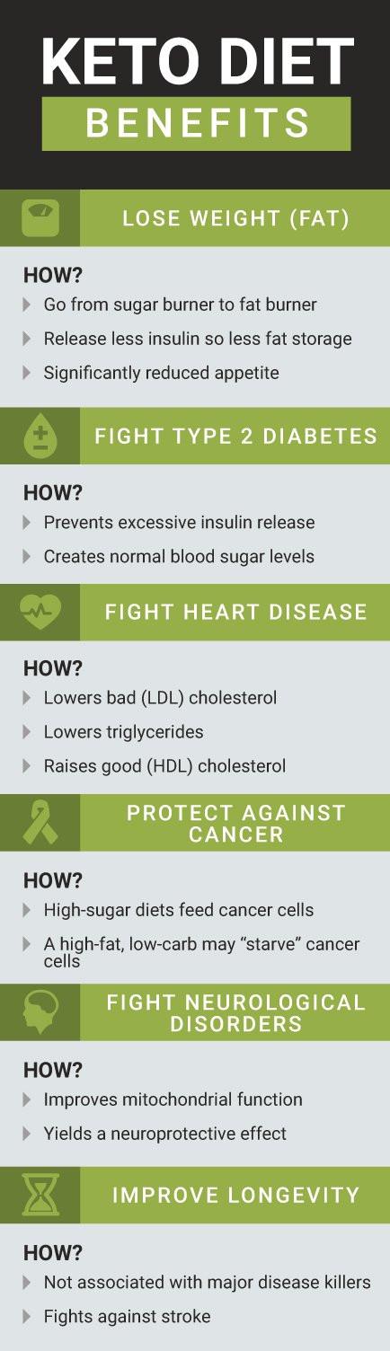 Is Keto Diet Good For Diabetes  Ketogenic Diet Beginner s Guide & the Keto Diet Food List