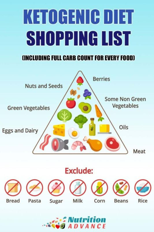 Is Keto Diet Good For Diabetics  Primal Blueprint Food Pyramid A Primal Lifestyle