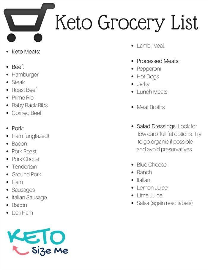 Is Keto Diet Good For High Cholesterol  Keto Food List & Printable Keto Grocery List
