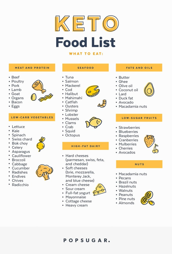 Is Keto Diet Good For High Cholesterol  Keto Food List