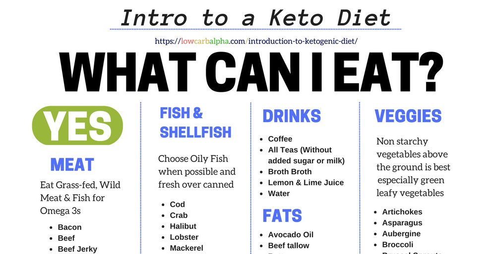 Is Keto Diet Good For High Cholesterol  Fill Your Plate Blog Arizona Farm Bureau