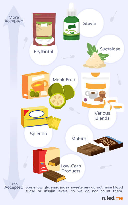 Is Keto Diet Good For You  Keto Diet Plan The Best and Worst Low Carb Sweeteners