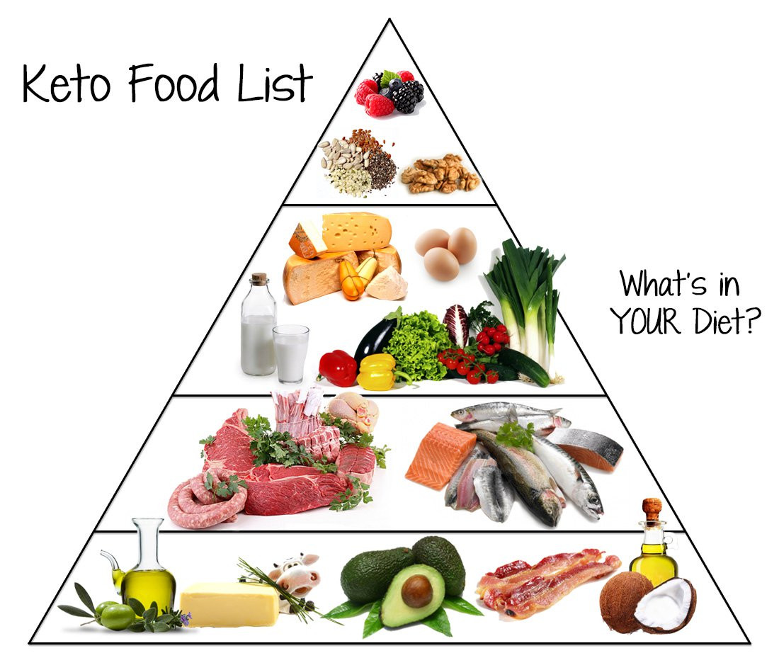 Is Keto Diet Good For You  Low Carb Food List What You Can Eat on Keto