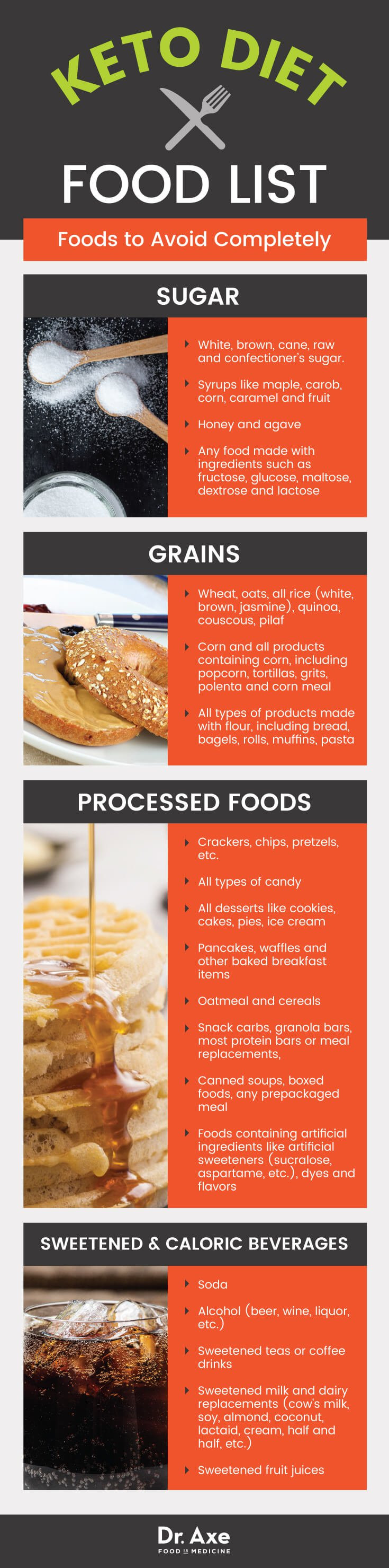 Is Keto Diet Good  Ketogenic Diet Food List Including Best vs Worst Keto