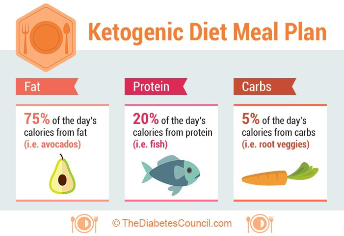 Is The Keto Diet Good For Diabetics  What to eat and what not to eat in a ketogenic t