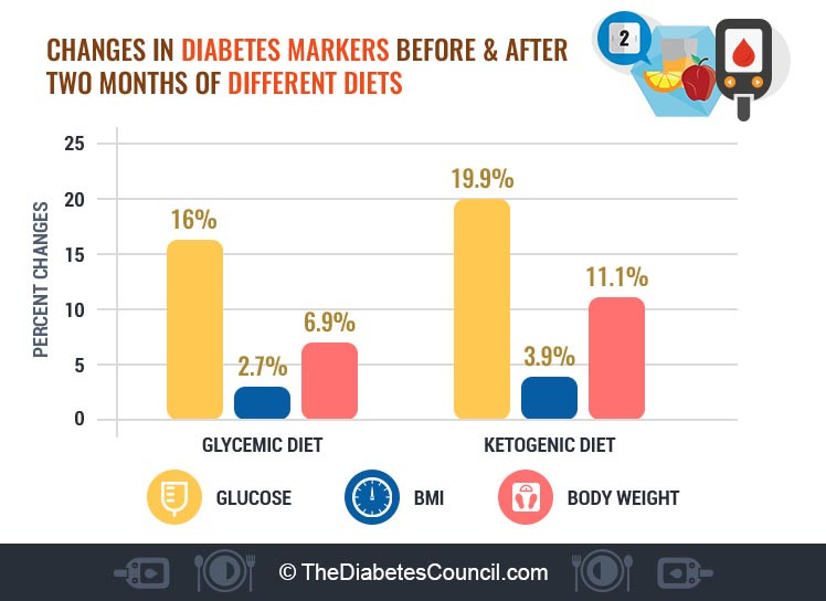 Is The Keto Diet Good For Diabetics  Is Ketogenic Diet Safe For Type 2 Diabetes