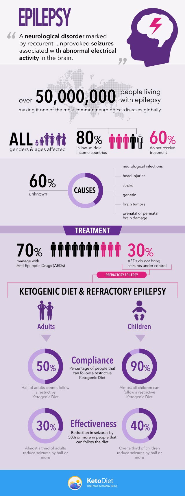 Keto Diet And Epilepsy  Ketogenic Diet and Epilepsy