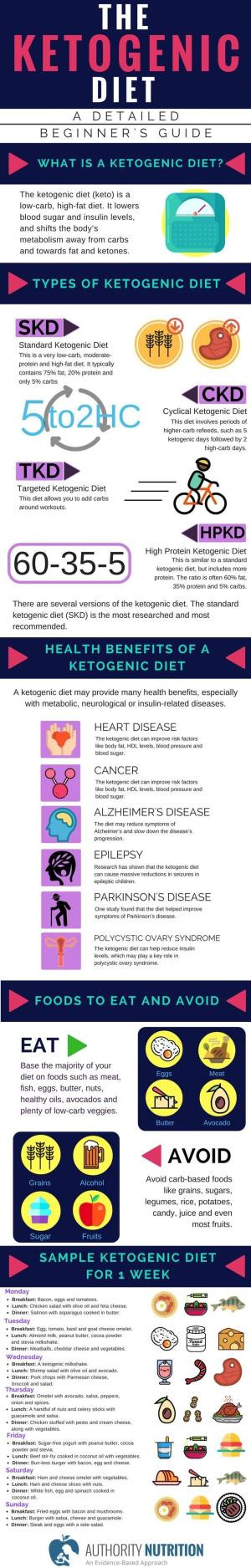 Keto Diet And Epilepsy  The ketogenic t is a low carb t that can help you to