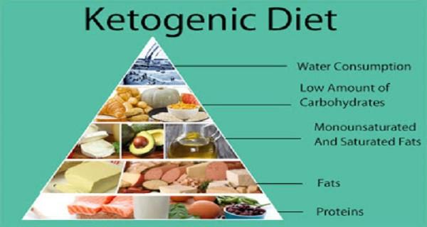 Keto Diet Cancer  KETOGENIC DIET PLAN THE BEST FAT BURNING DIET Top