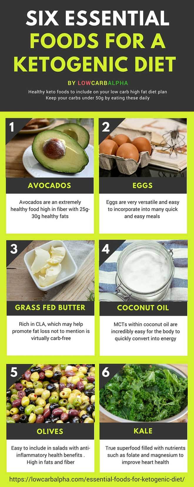 Keto Diet Fat Foods  Six essential foods for a Ketogenic Diet to Nurture your Body