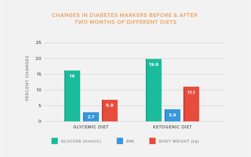Keto Diet For Type 2 Diabetics  The Ketogenic Diet and Diabetes