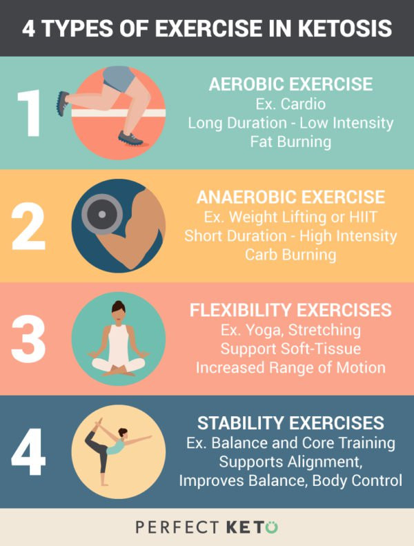 Keto Diet For Weight Loss  The prehensive Guide to Using The Ketogenic Diet for
