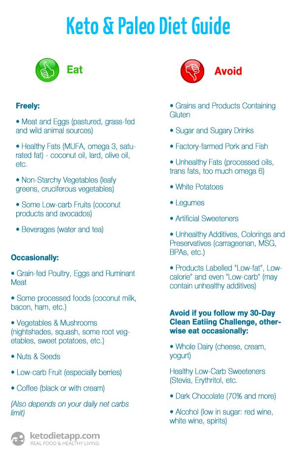 Keto Diet For Weight Loss  263 best images about Paleo Lifestyle on Pinterest