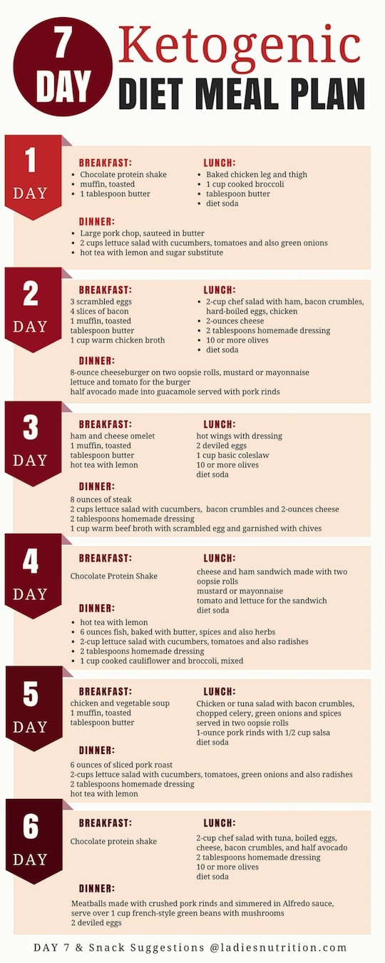Keto Diet Hot Flashes  Low Carb 7 Day Meal Plan